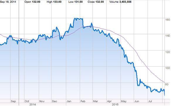 htc vive stock fall