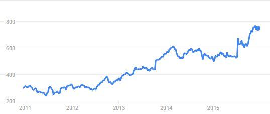 vr google stock