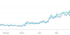 rift info popularity