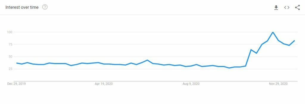 chess popularity over time in google trends